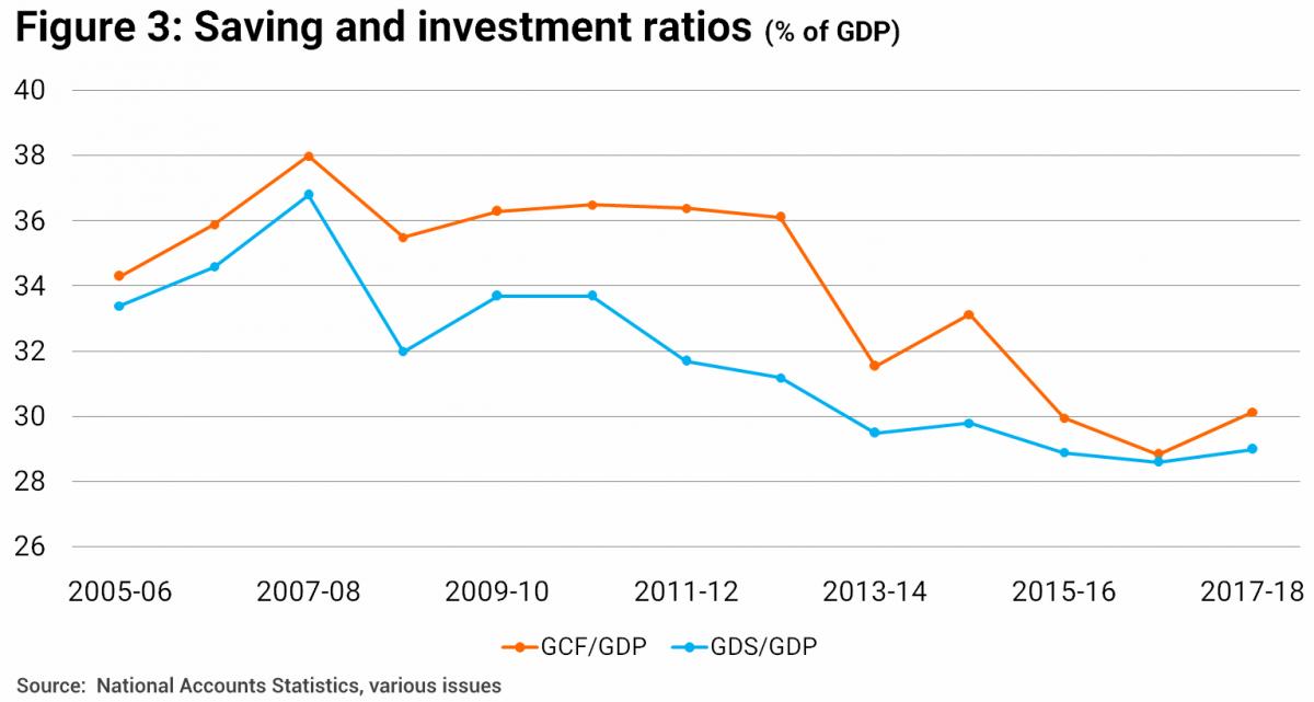 Understanding India's Economic Slowdown | The India Forum