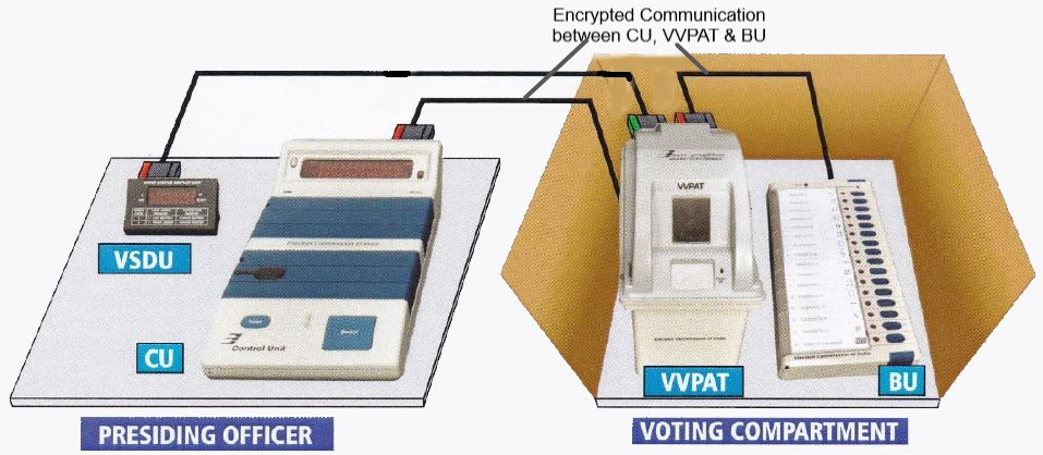 Figure 1: EVM components. Original diagram from Election Commission of India's EVM & VVPAT status manual.